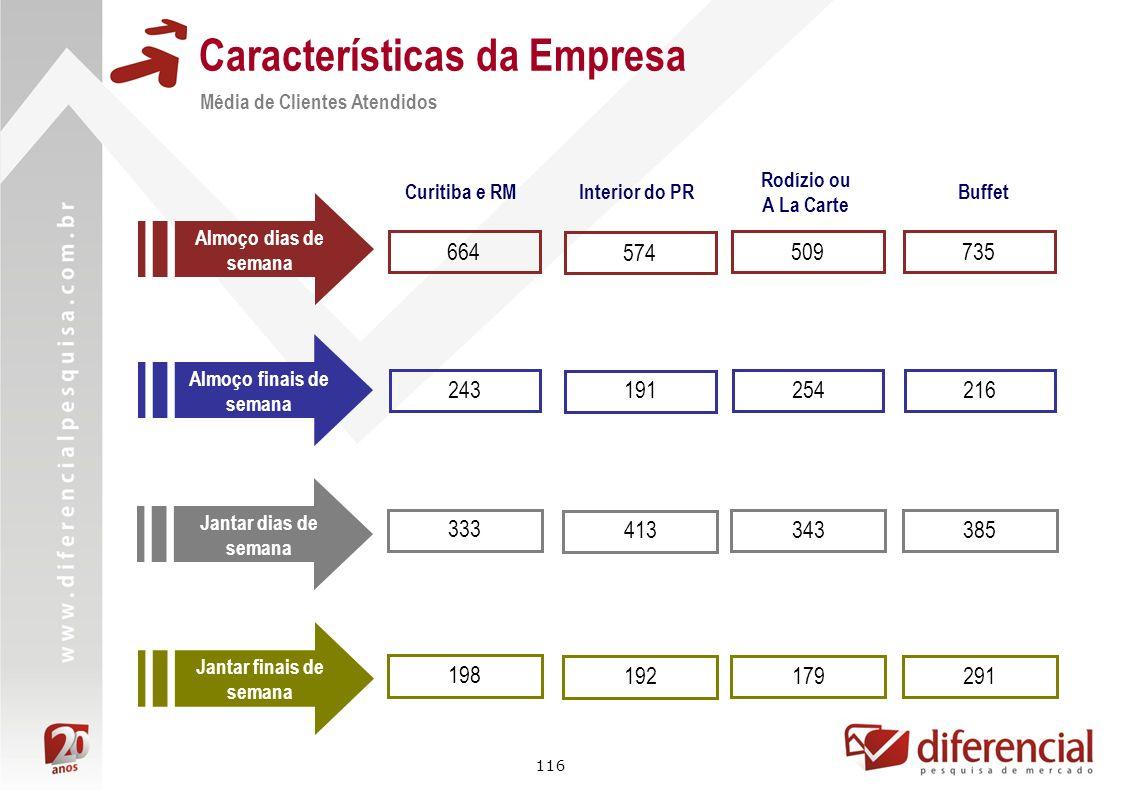 116 Características da Empresa Média de Clientes Atendidos Almoço dias de semana Curitiba e RM 664 243 333 198 Almoço finais de semana Jantar dias de
