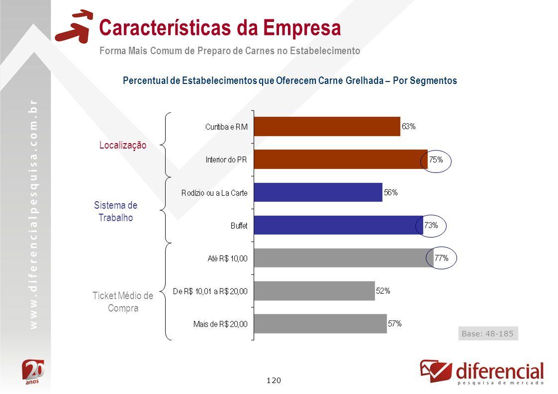120 Forma Mais Comum de Preparo de Carnes no Estabelecimento Características da Empresa Percentual de Estabelecimentos que Oferecem Carne Grelhada – P