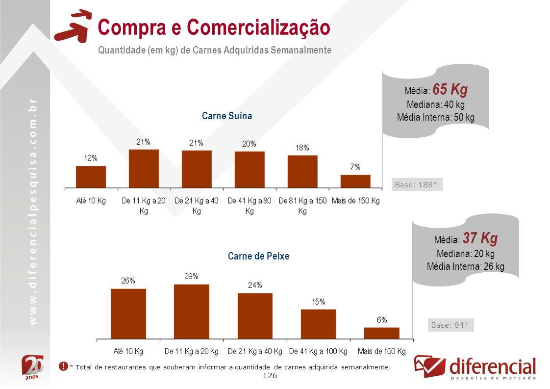 126 Compra e Comercialização Quantidade (em kg) de Carnes Adquiridas Semanalmente Carne de Peixe Base: 84* Média: 37 Kg Mediana: 20 kg Média Interna:
