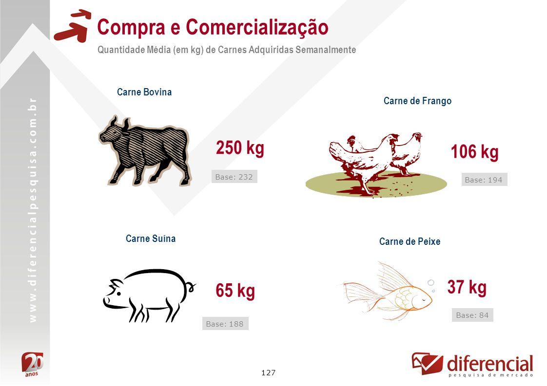127 Compra e Comercialização Quantidade Média (em kg) de Carnes Adquiridas Semanalmente Carne Bovina Carne Suína 250 kg 65 kg Base: 188 Base: 232 Carn