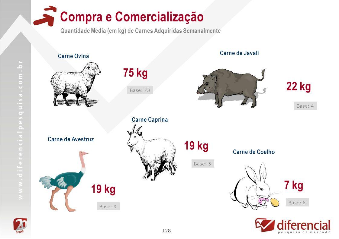 128 Compra e Comercialização Quantidade Média (em kg) de Carnes Adquiridas Semanalmente Carne Caprina Carne de Javali 19 kg 22 kg Base: 4 Base: 5 Carn