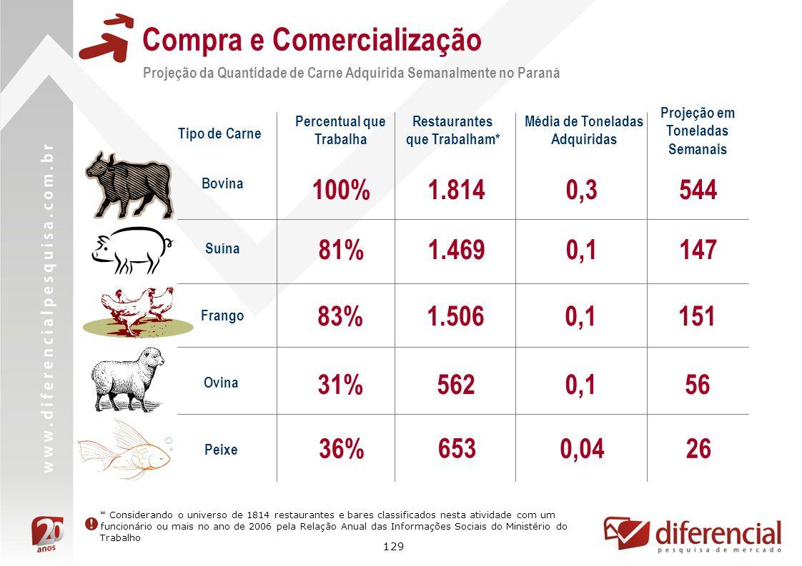 129 Compra e Comercialização Projeção da Quantidade de Carne Adquirida Semanalmente no Paraná Bovina 0,3 Percentual que Trabalha 100% Restaurantes que
