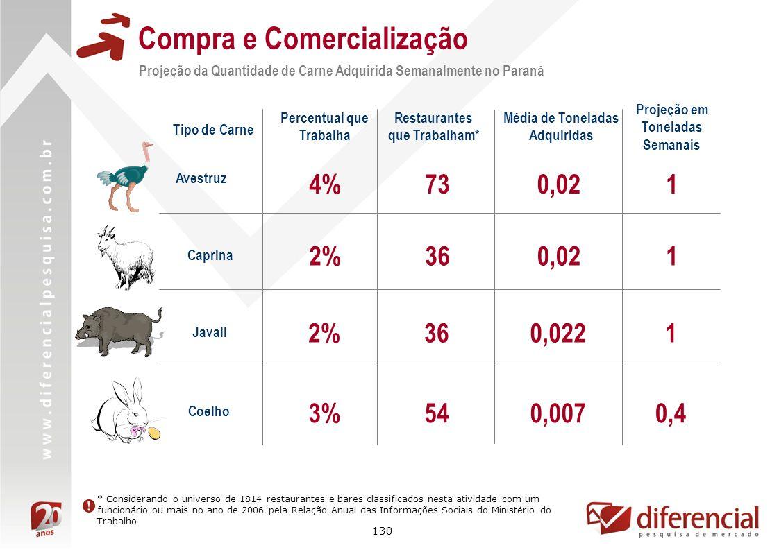 130 Compra e Comercialização Projeção da Quantidade de Carne Adquirida Semanalmente no Paraná Avestruz 0,02 Percentual que Trabalha 4% Restaurantes qu