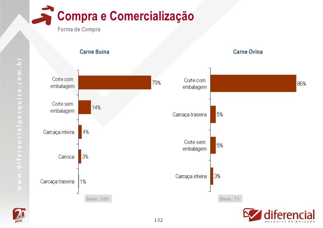 132 Compra e Comercialização Forma de Compra Carne Suína Base: 189Base: 73 Carne Ovina