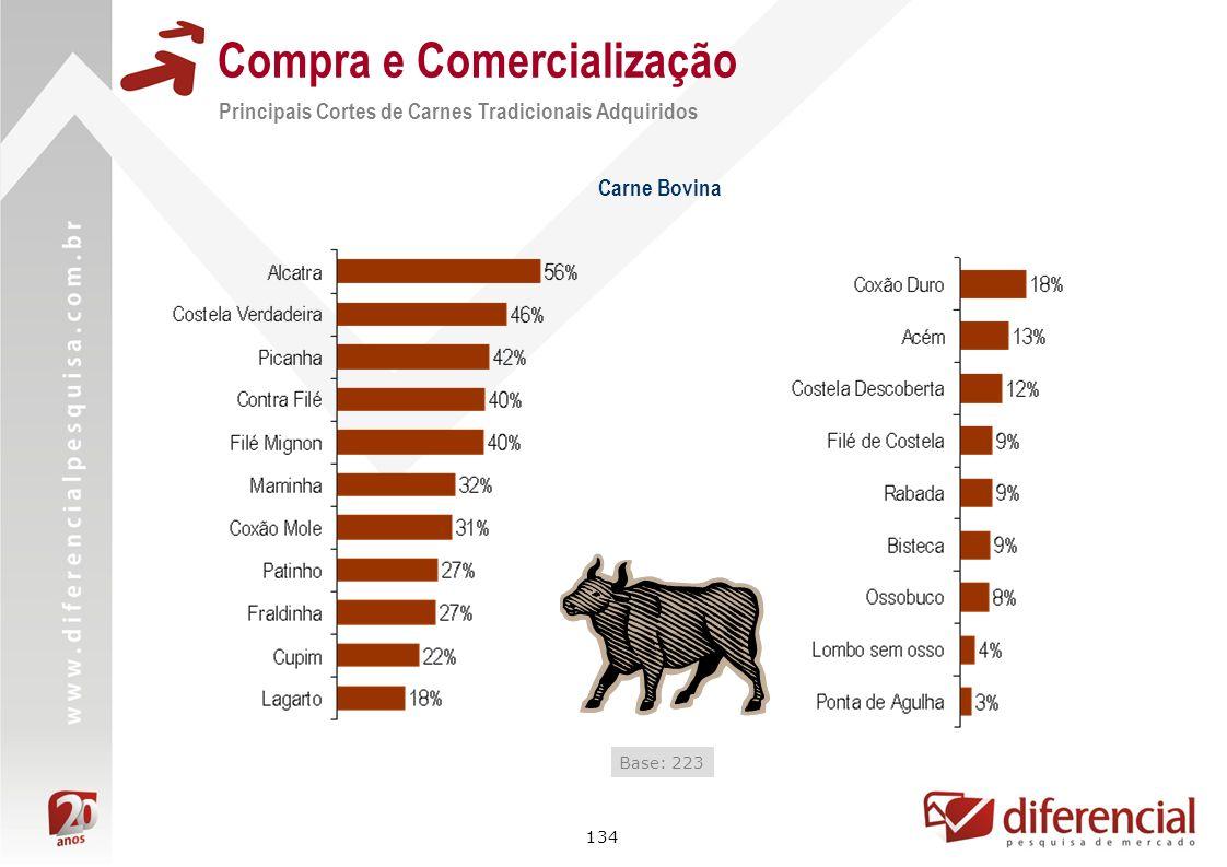 134 Compra e Comercialização Principais Cortes de Carnes Tradicionais Adquiridos Carne Bovina Base: 223