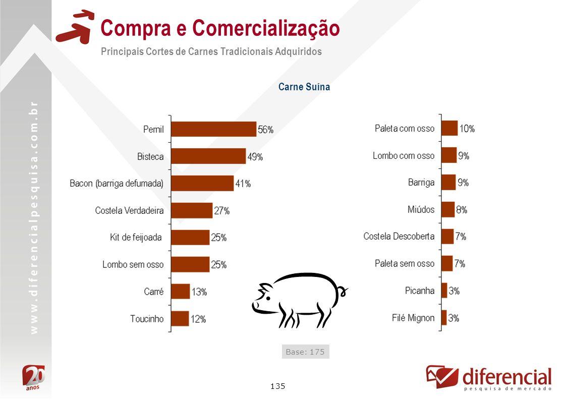 135 Compra e Comercialização Carne Suína Base: 175 Principais Cortes de Carnes Tradicionais Adquiridos