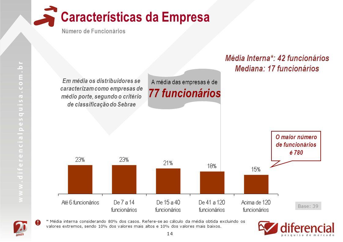 14 Características da Empresa Número de Funcionários Base: 39 A média das empresas é de 77 funcionários * Média interna considerando 80% dos casos. Re