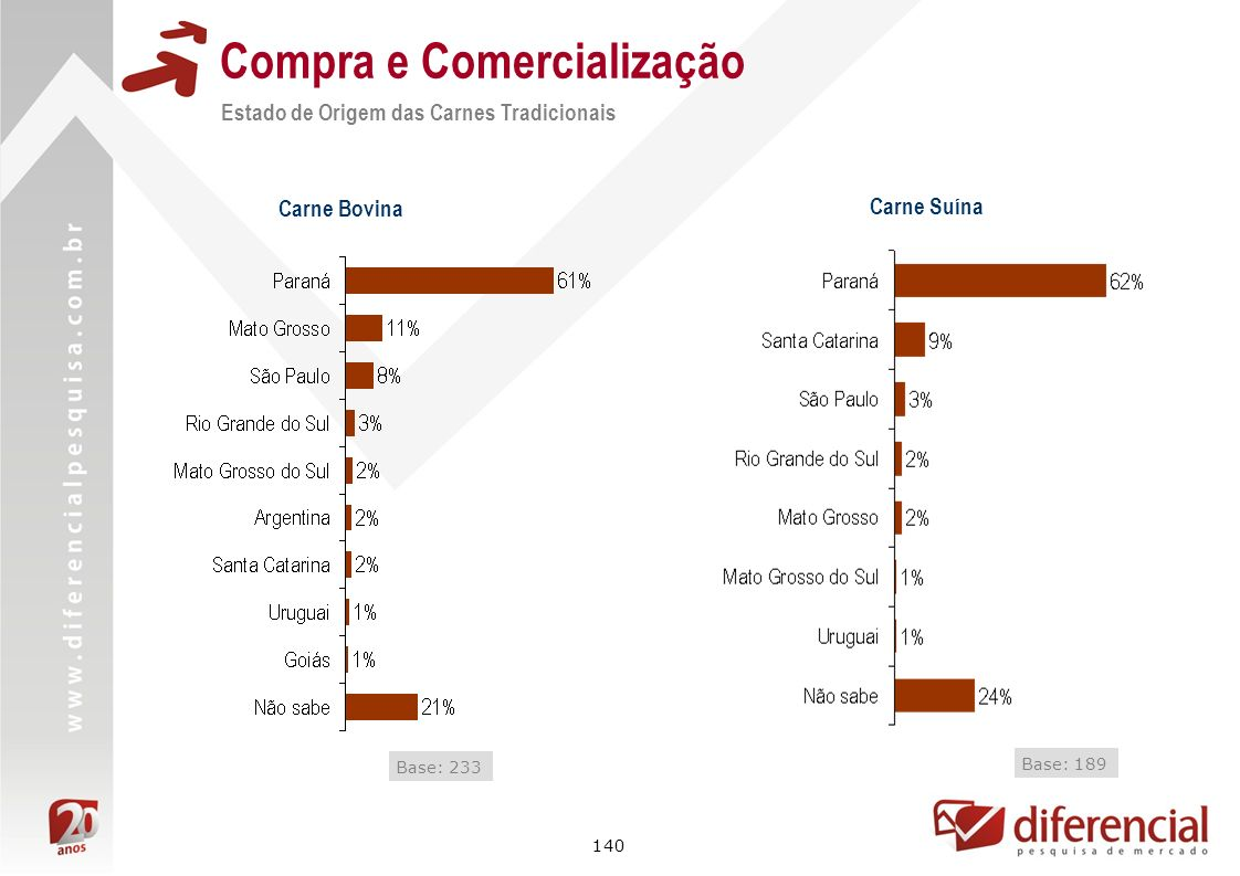 140 Compra e Comercialização Estado de Origem das Carnes Tradicionais Carne Bovina Base: 233 Carne Suína Base: 189