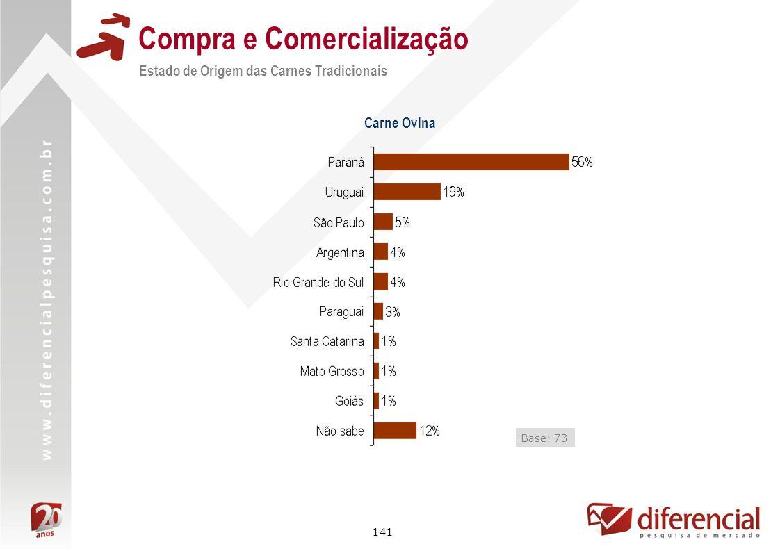 141 Compra e Comercialização Estado de Origem das Carnes Tradicionais Base: 73 Carne Ovina