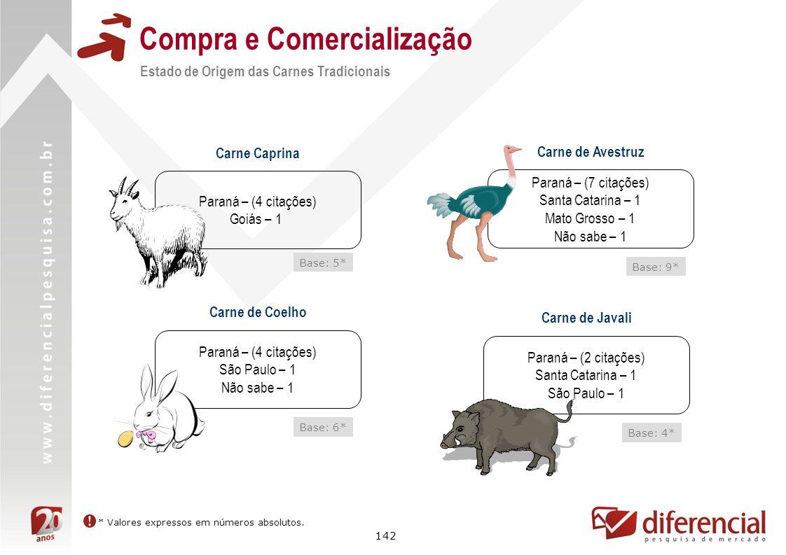 142 Compra e Comercialização Estado de Origem das Carnes Tradicionais * Valores expressos em números absolutos. Carne de Avestruz Paraná – (7 citações