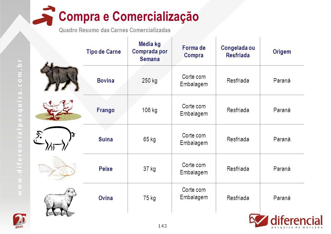 143 Compra e Comercialização Quadro Resumo das Carnes Comercializadas Tipo de Carne Média kg Comprada por Semana Forma de Compra Congelada ou Resfriad
