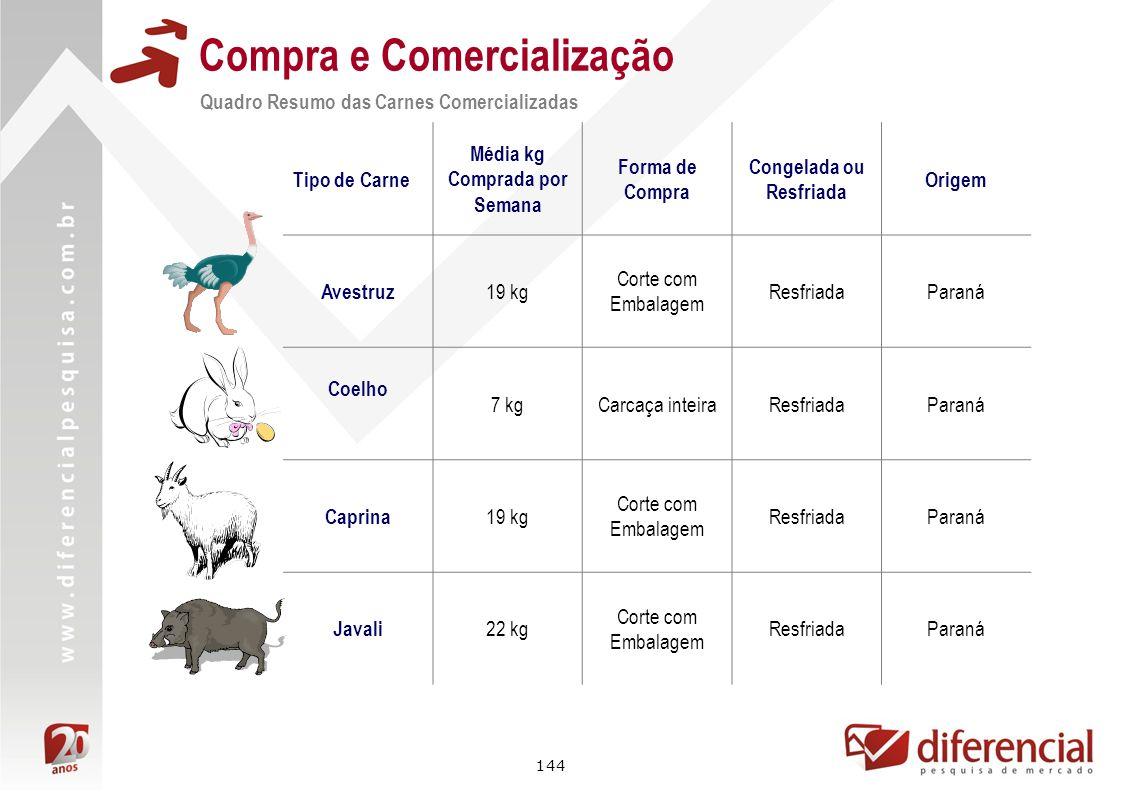144 Compra e Comercialização Quadro Resumo das Carnes Comercializadas Tipo de Carne Média kg Comprada por Semana Forma de Compra Congelada ou Resfriad
