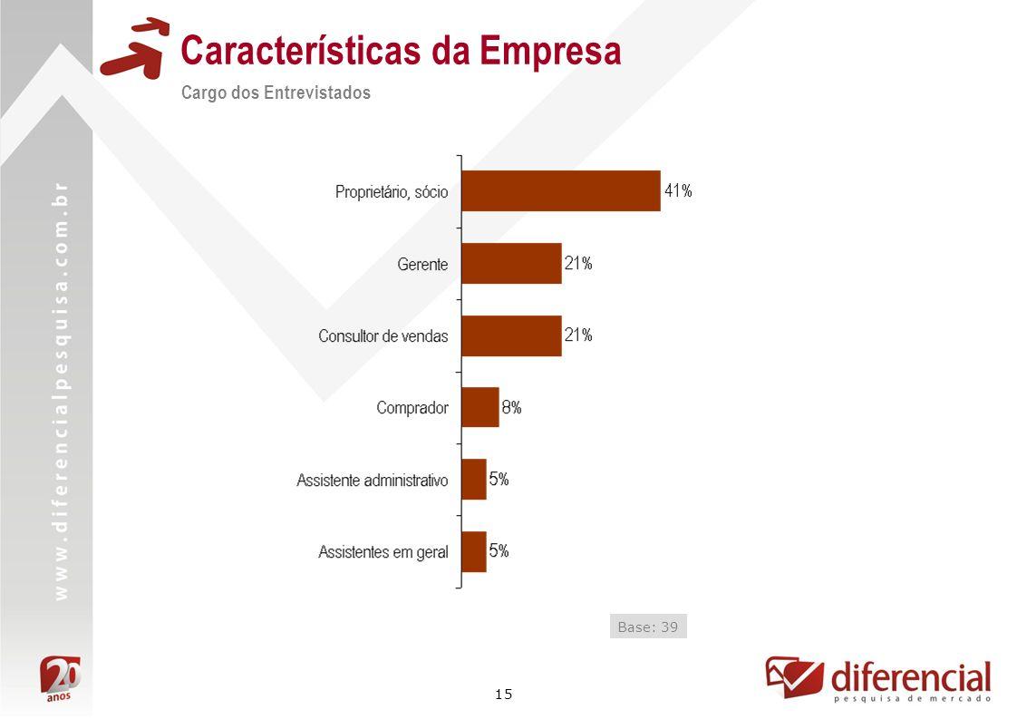 15 Características da Empresa Cargo dos Entrevistados Base: 39
