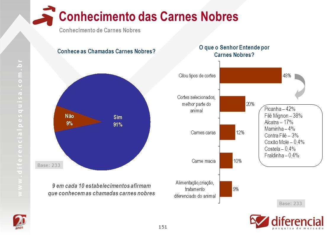 151 Conhecimento das Carnes Nobres Conhecimento de Carnes Nobres Base: 233 Conhece as Chamadas Carnes Nobres? O que o Senhor Entende por Carnes Nobres