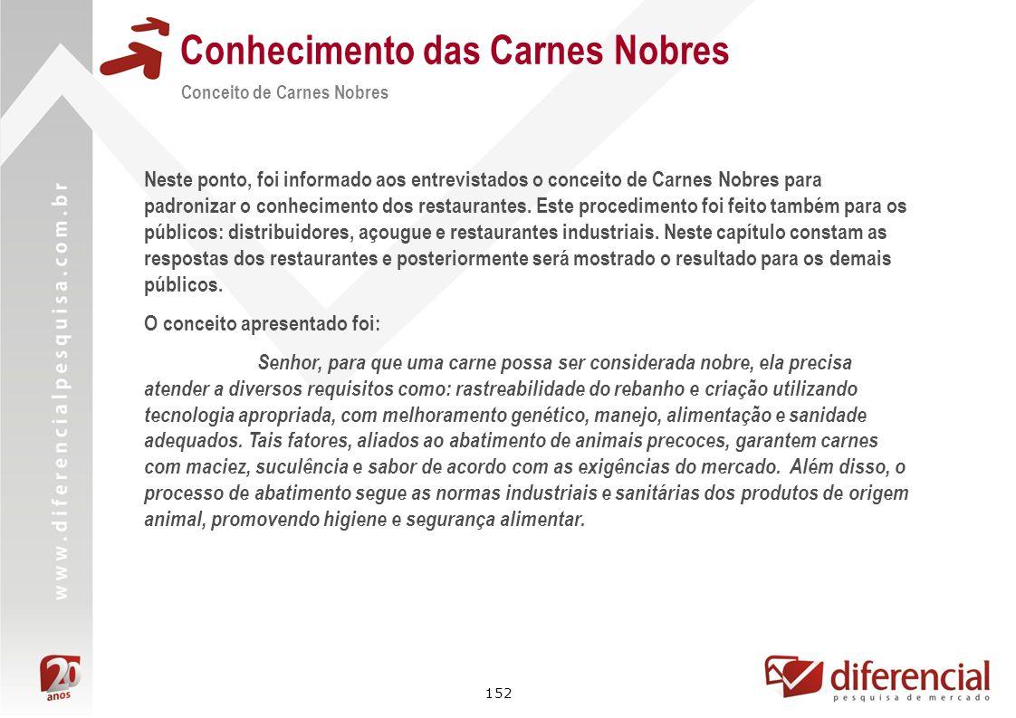 152 Conhecimento das Carnes Nobres Conceito de Carnes Nobres Neste ponto, foi informado aos entrevistados o conceito de Carnes Nobres para padronizar