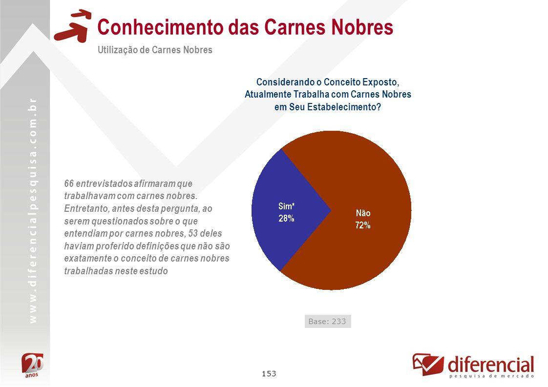 153 Conhecimento das Carnes Nobres Utilização de Carnes Nobres Considerando o Conceito Exposto, Atualmente Trabalha com Carnes Nobres em Seu Estabelec
