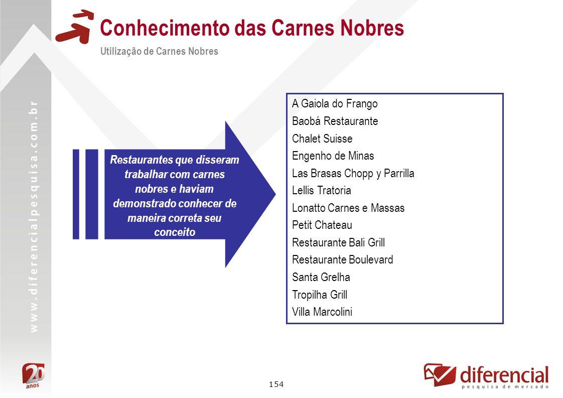 154 Conhecimento das Carnes Nobres Utilização de Carnes Nobres A Gaiola do Frango Baobá Restaurante Chalet Suisse Engenho de Minas Las Brasas Chopp y