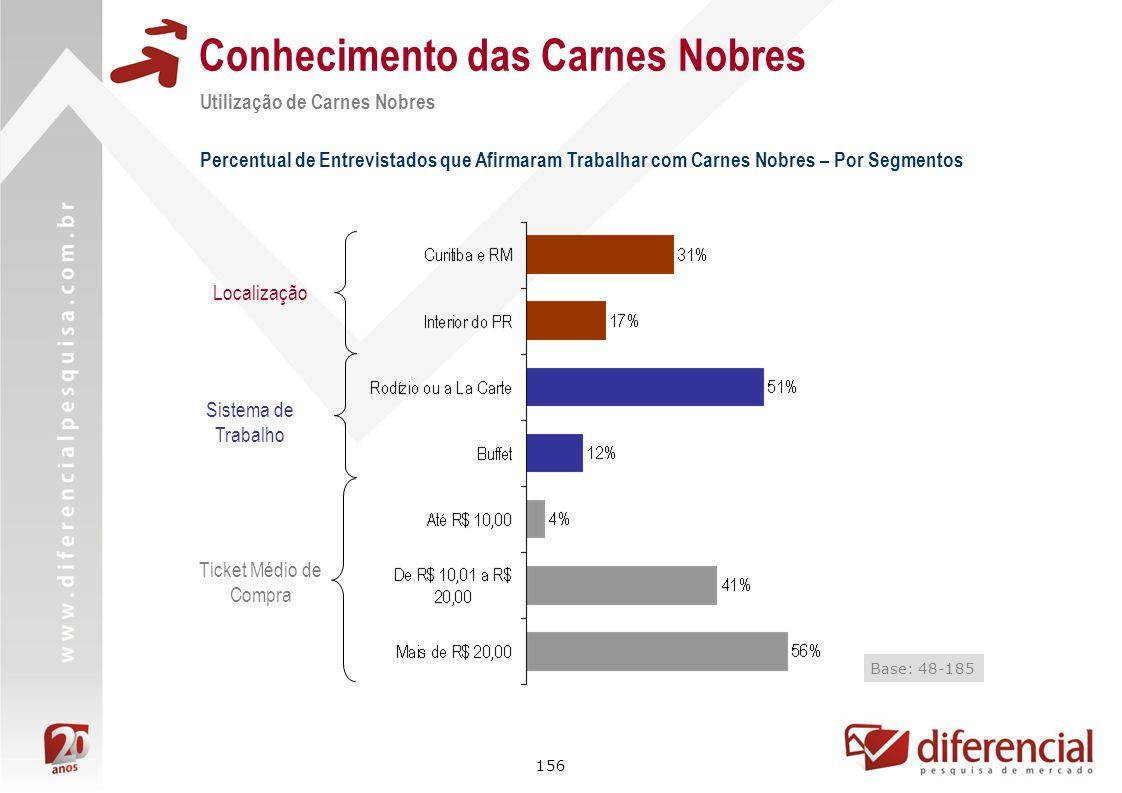156 Conhecimento das Carnes Nobres Utilização de Carnes Nobres Percentual de Entrevistados que Afirmaram Trabalhar com Carnes Nobres – Por Segmentos B