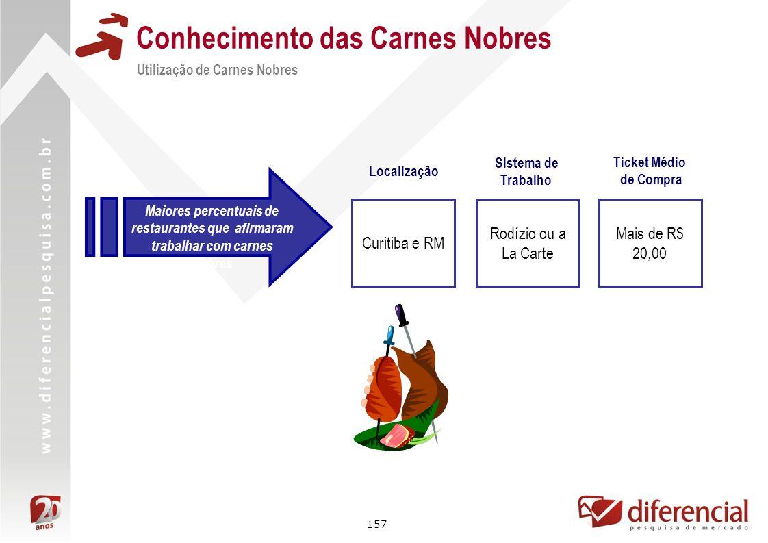 157 Conhecimento das Carnes Nobres Utilização de Carnes Nobres Maiores percentuais de restaurantes que afirmaram trabalhar com carnes nobres Localizaç