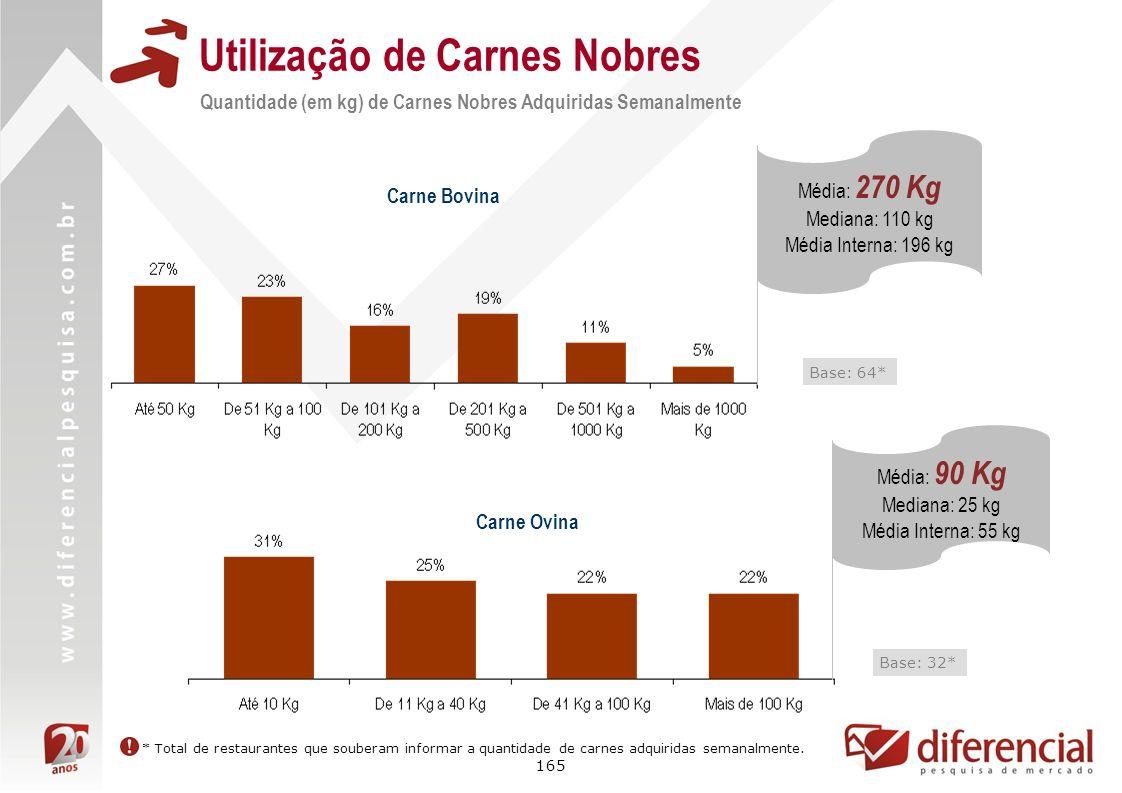 165 Utilização de Carnes Nobres Quantidade (em kg) de Carnes Nobres Adquiridas Semanalmente Base: 64* Carne Bovina Carne Ovina Base: 32* Média: 270 Kg