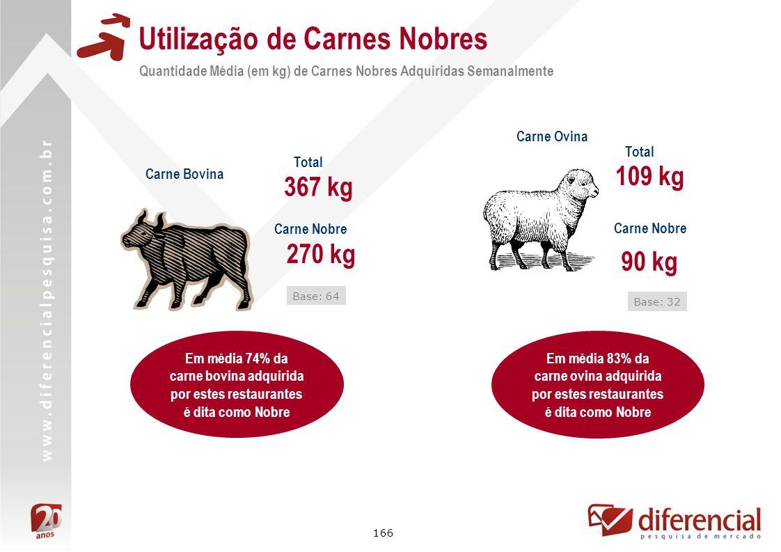 166 Utilização de Carnes Nobres Quantidade Média (em kg) de Carnes Nobres Adquiridas Semanalmente Carne Bovina 270 kg Base: 64 Carne Ovina 90 kg Base: