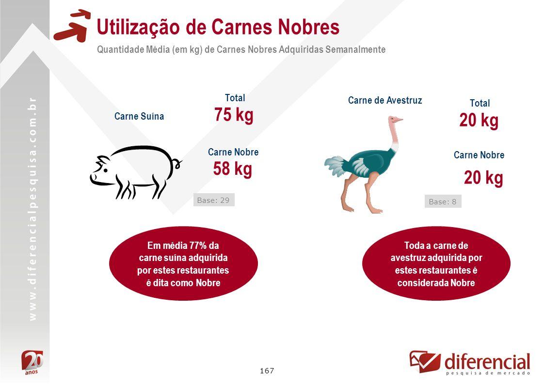 167 Utilização de Carnes Nobres Quantidade Média (em kg) de Carnes Nobres Adquiridas Semanalmente Carne Suína 58 kg Base: 29 Carne Nobre 75 kg Total E