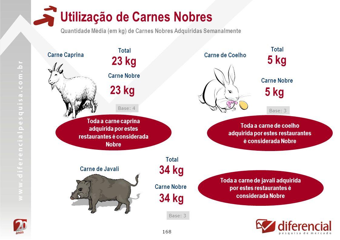 168 Toda a carne caprina adquirida por estes restaurantes é considerada Nobre Utilização de Carnes Nobres Quantidade Média (em kg) de Carnes Nobres Ad