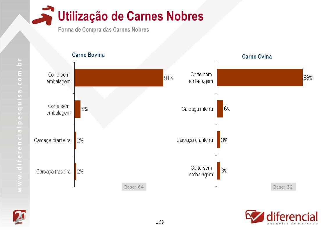 169 Utilização de Carnes Nobres Forma de Compra das Carnes Nobres Base: 64 Carne Bovina Carne Ovina Base: 32