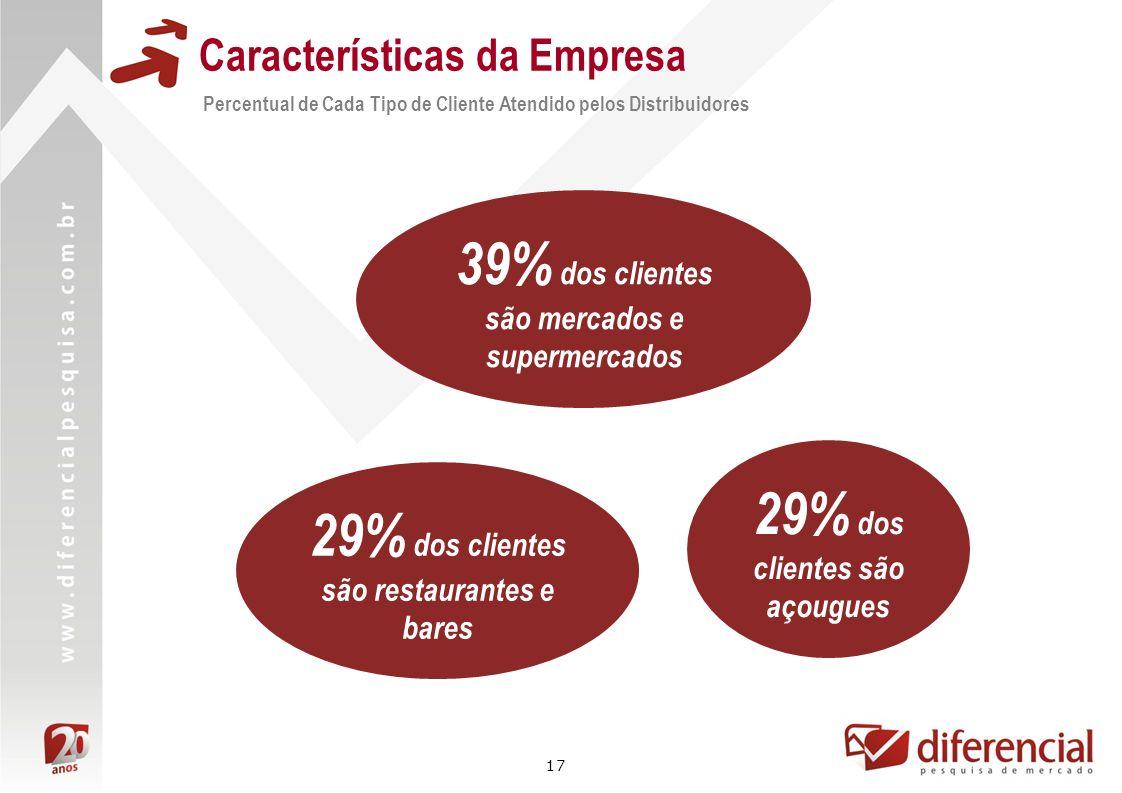 17 Características da Empresa Percentual de Cada Tipo de Cliente Atendido pelos Distribuidores 29% dos clientes são restaurantes e bares 39% dos clien