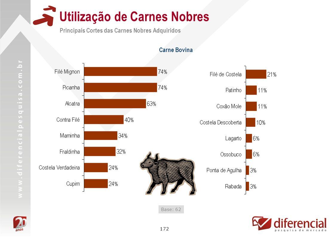 172 Utilização de Carnes Nobres Principais Cortes das Carnes Nobres Adquiridos Base: 62 Carne Bovina