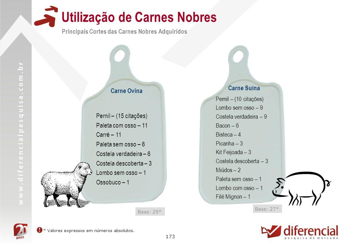 173 Utilização de Carnes Nobres * Valores expressos em números absolutos. Carne Ovina Pernil – (15 citações) Paleta com osso – 11 Carré – 11 Paleta se