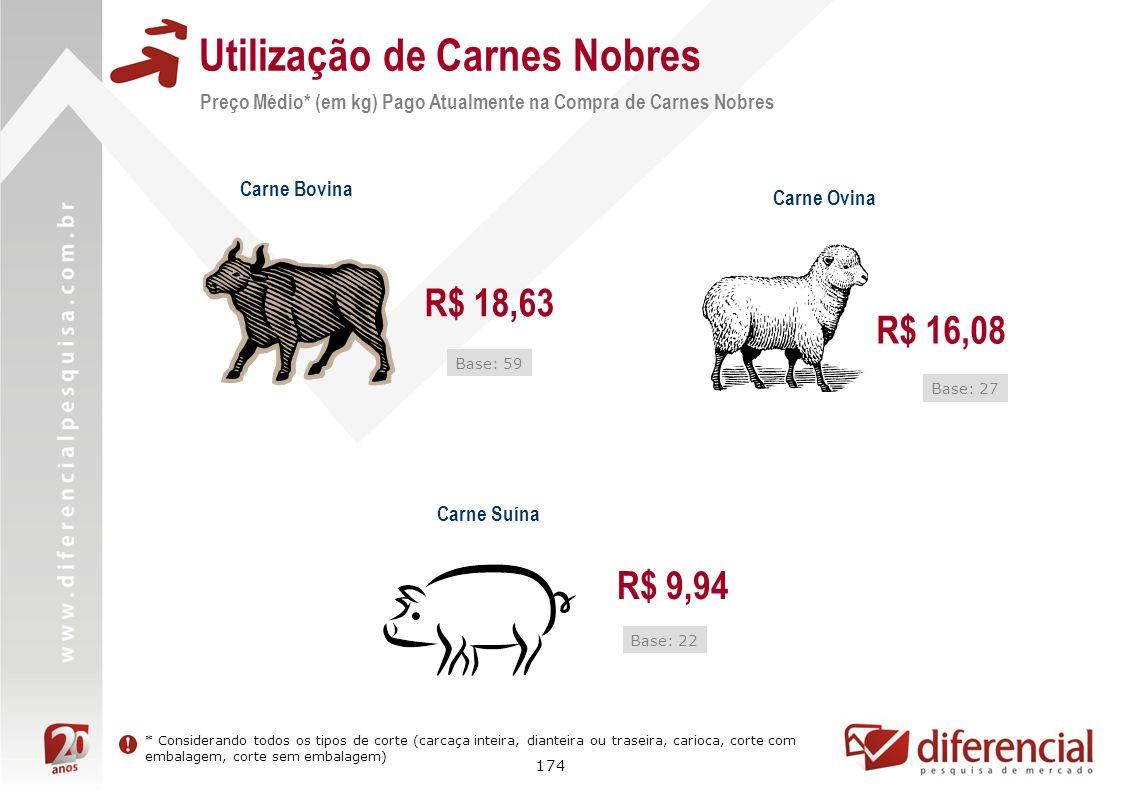 174 Utilização de Carnes Nobres Carne Bovina Carne Suína R$ 18,63 R$ 9,94 Base: 22 Base: 59 Carne Ovina R$ 16,08 Base: 27 * Considerando todos os tipo