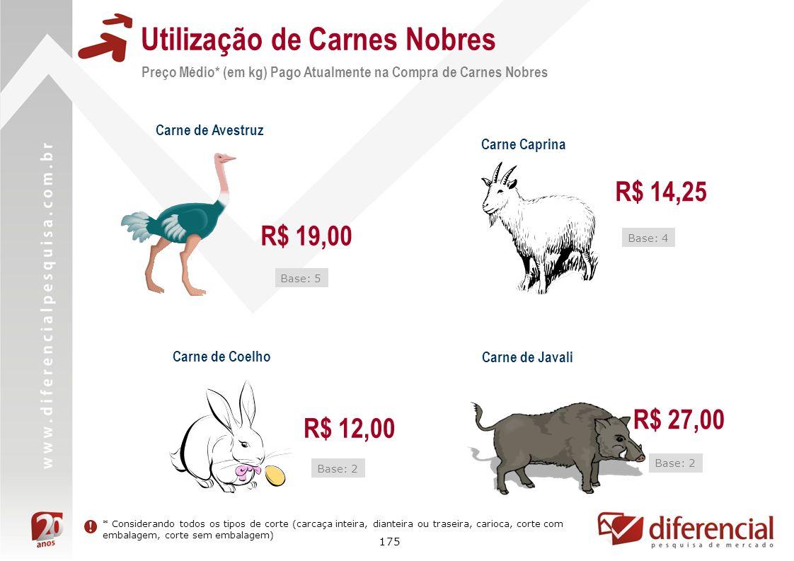 175 Utilização de Carnes Nobres Carne Caprina Carne de Coelho Base: 2 Base: 4 Carne de Avestruz Base: 5 Carne de Javali Base: 2 R$ 19,00 R$ 14,25 R$ 1