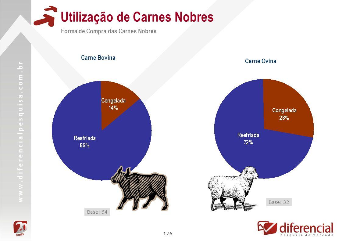 176 Utilização de Carnes Nobres Carne Bovina Base: 64 Carne Ovina Base: 32 Forma de Compra das Carnes Nobres