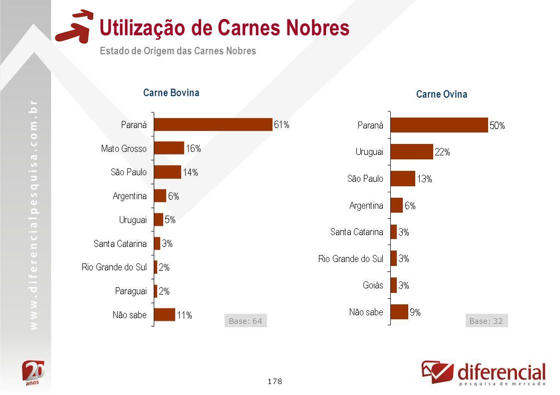 178 Utilização de Carnes Nobres Carne Bovina Base: 64 Carne Ovina Base: 32 Estado de Origem das Carnes Nobres
