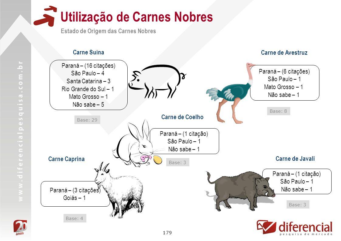 179 Utilização de Carnes Nobres Carne Caprina Carne de Coelho Base: 3 Base: 4 Carne de Avestruz Base: 8 Carne de Javali Base: 3 Paraná – (6 citações)