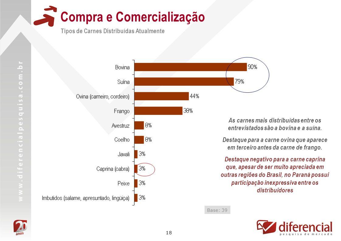 18 Compra e Comercialização Tipos de Carnes Distribuídas Atualmente Base: 39 As carnes mais distribuídas entre os entrevistados são a bovina e a suína