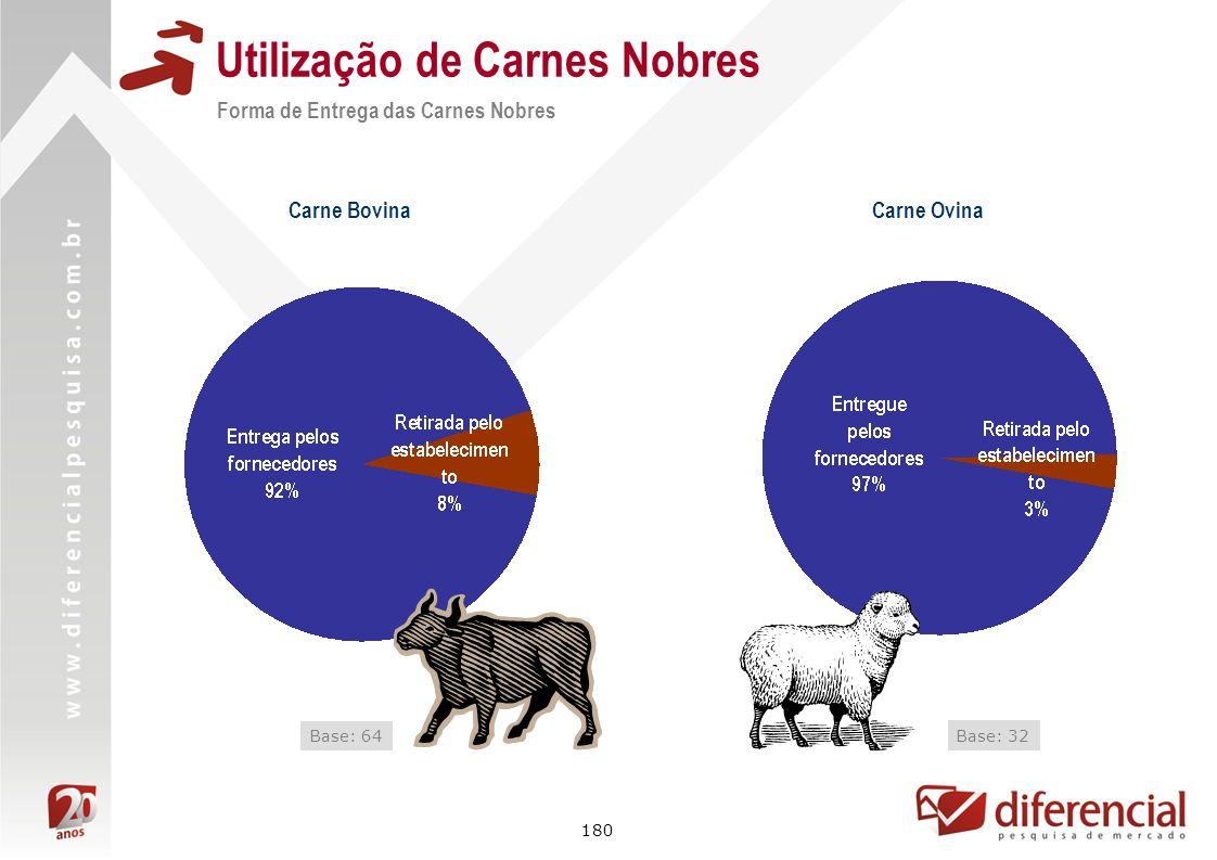180 Utilização de Carnes Nobres Carne Bovina Base: 64 Carne Ovina Base: 32 Forma de Entrega das Carnes Nobres