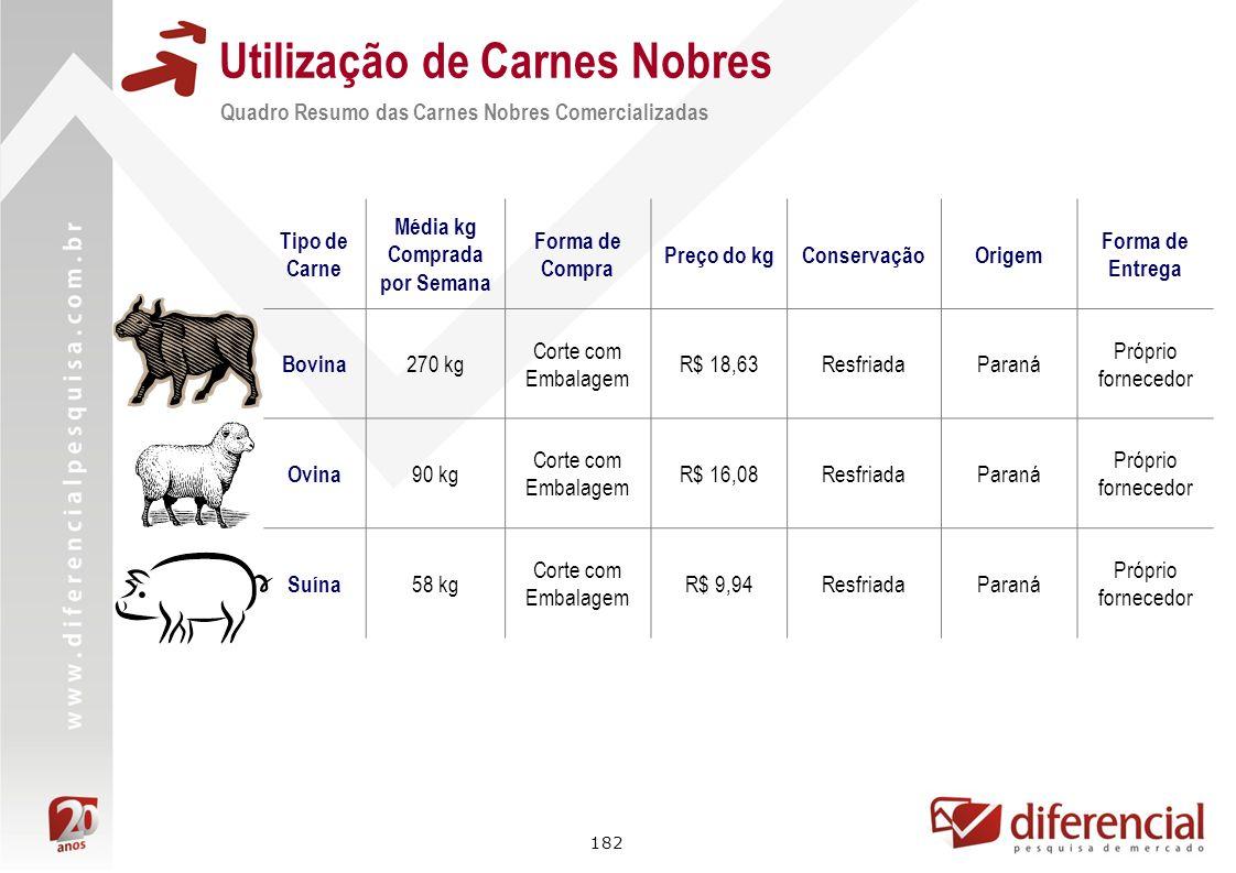 182 Utilização de Carnes Nobres Quadro Resumo das Carnes Nobres Comercializadas Tipo de Carne Média kg Comprada por Semana Forma de Compra Preço do kg