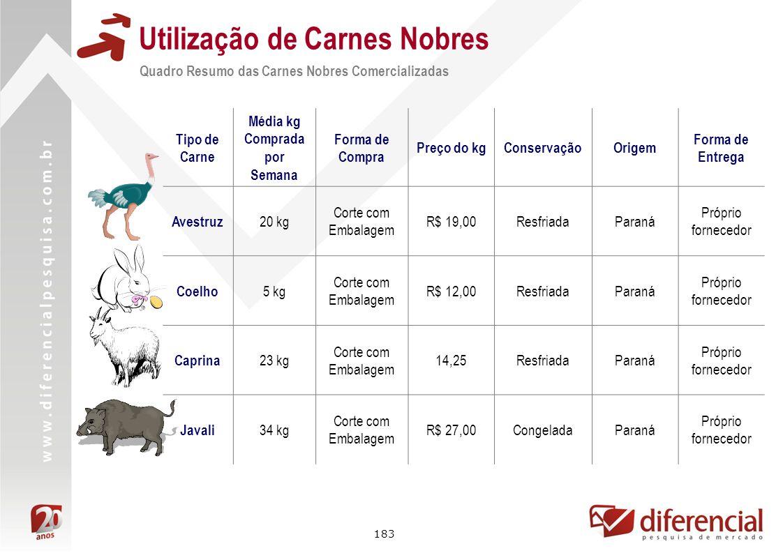 183 Utilização de Carnes Nobres Quadro Resumo das Carnes Nobres Comercializadas Tipo de Carne Média kg Comprada por Semana Forma de Compra Preço do kg