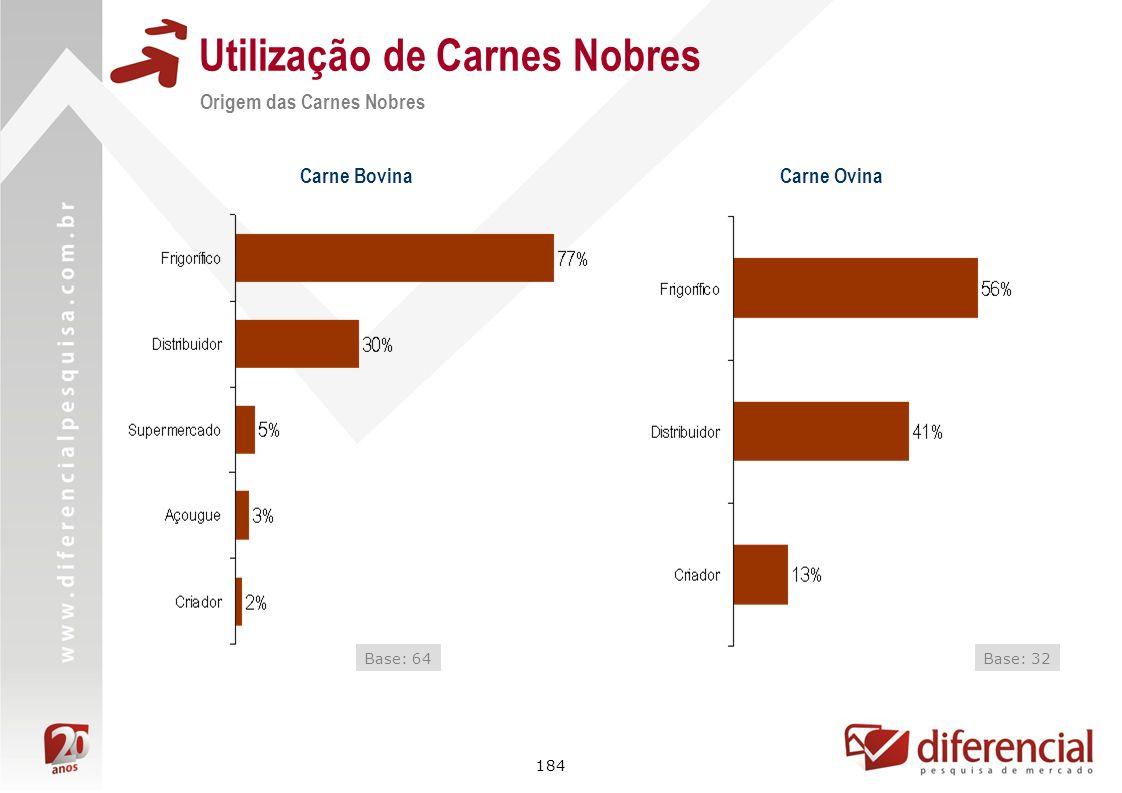 184 Utilização de Carnes Nobres Origem das Carnes Nobres Carne Bovina Base: 64 Carne Ovina Base: 32