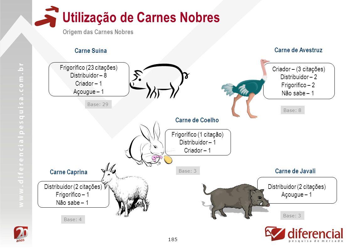 185 Utilização de Carnes Nobres Origem das Carnes Nobres Carne Caprina Base: 4 Distribuidor (2 citações) Frigorífico – 1 Não sabe – 1 Carne Suína Base