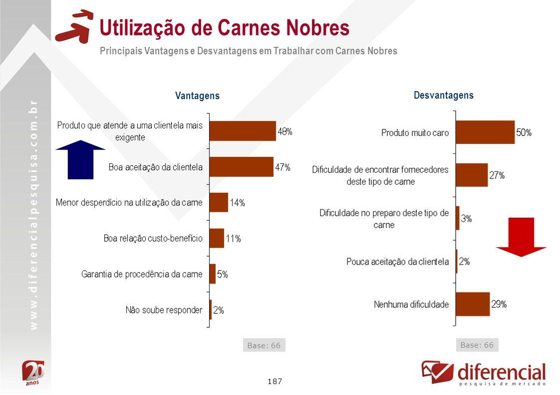187 Utilização de Carnes Nobres Principais Vantagens e Desvantagens em Trabalhar com Carnes Nobres Vantagens Base: 66 Desvantagens Base: 66