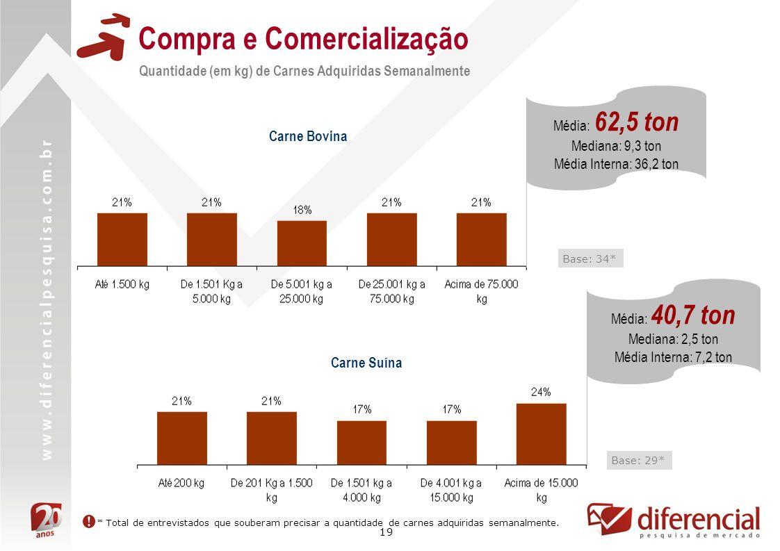 19 Compra e Comercialização Quantidade (em kg) de Carnes Adquiridas Semanalmente Base: 34* Carne Bovina Carne Suína Base: 29* Média: 62,5 ton Mediana: