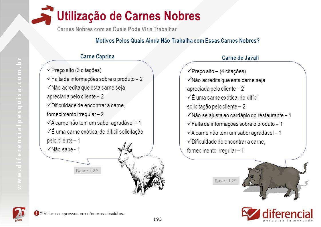 193 Utilização de Carnes Nobres Carne Caprina Base: 12* Carne de Javali Base: 12* Carnes Nobres com as Quais Pode Vir a Trabalhar Motivos Pelos Quais