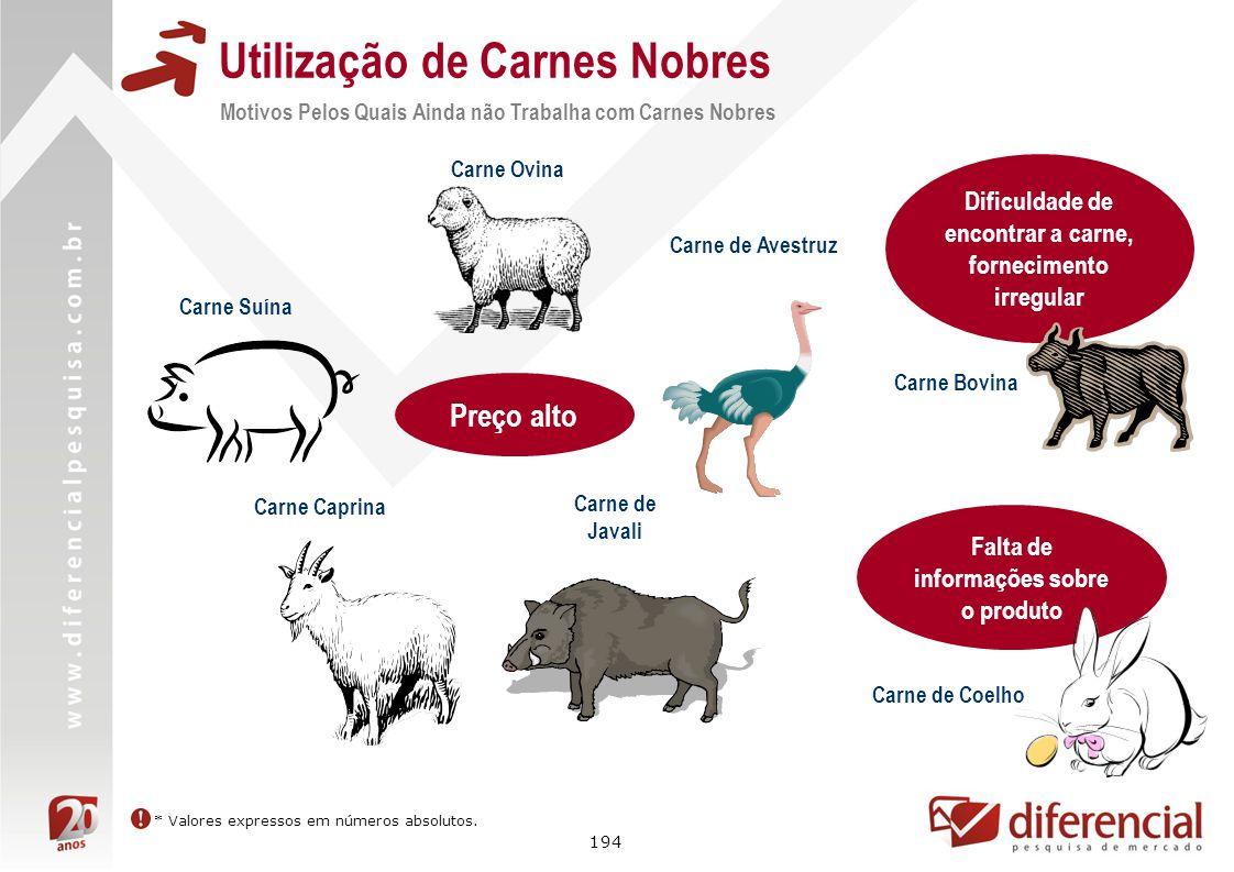 194 Utilização de Carnes Nobres * Valores expressos em números absolutos. Preço alto Carne Ovina Carne de Avestruz Carne Suína Carne Caprina Carne de
