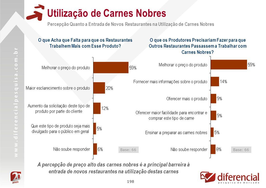 198 Utilização de Carnes Nobres Base: 66 O que Acha que Falta para que os Restaurantes Trabalhem Mais com Esse Produto? O que os Produtores Precisaria