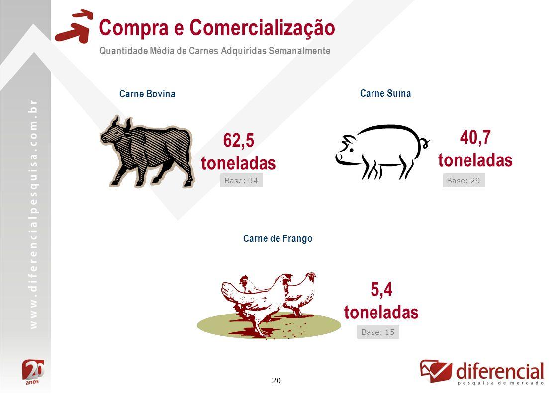 20 Compra e Comercialização Quantidade Média de Carnes Adquiridas Semanalmente Carne Bovina Carne Suína Carne de Frango 5,4 toneladas Base: 15 62,5 to