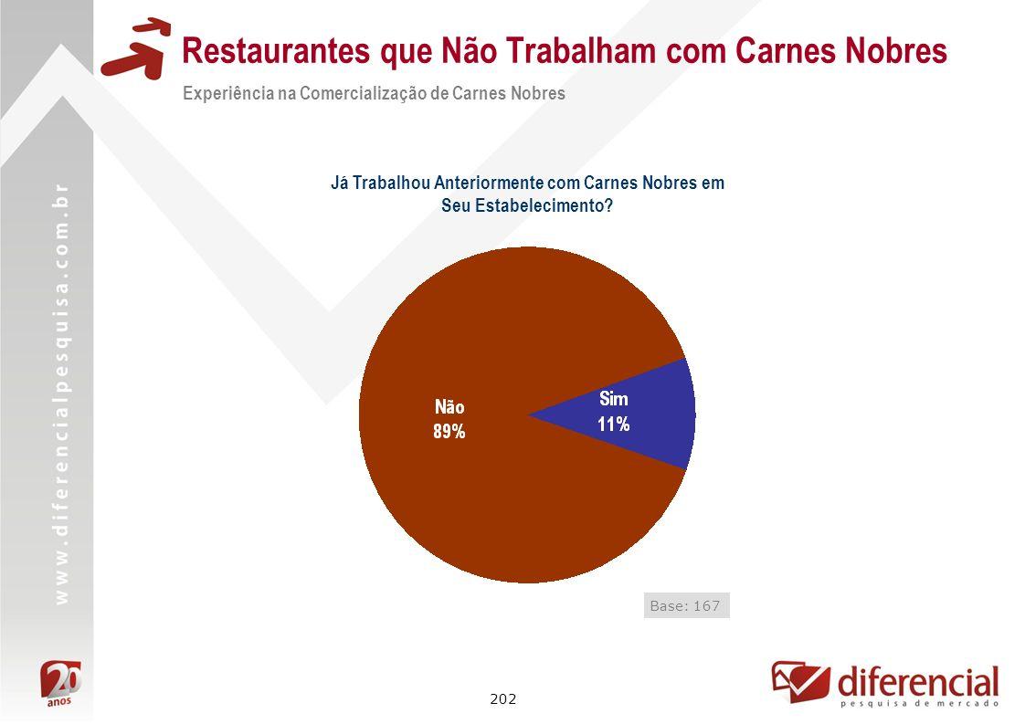 202 Restaurantes que Não Trabalham com Carnes Nobres Experiência na Comercialização de Carnes Nobres Base: 167 Já Trabalhou Anteriormente com Carnes N