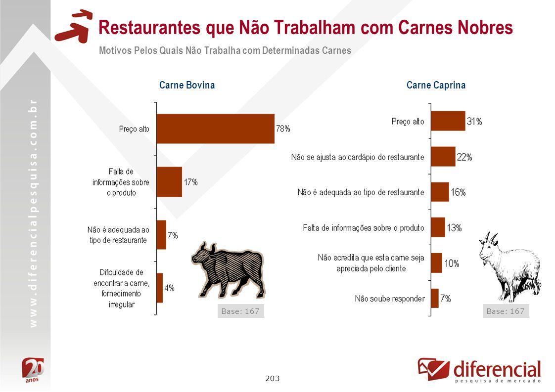 203 Restaurantes que Não Trabalham com Carnes Nobres Motivos Pelos Quais Não Trabalha com Determinadas Carnes Base: 167 Carne Bovina Carne Caprina Bas